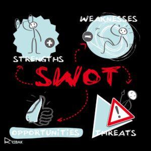 מודל SWOT